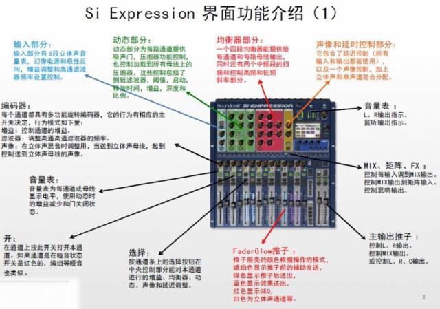 调音台各项按钮功能的介绍