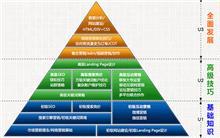 昊坤刘老师讲课网络营销