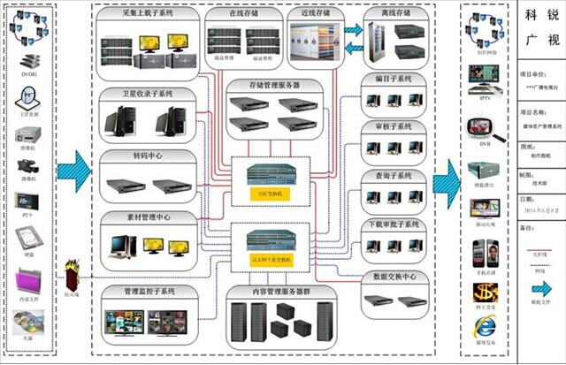 科锐nw-mam 7.0媒资管理系统