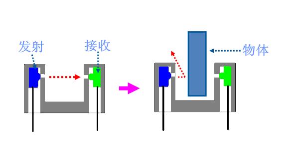 紫为凹槽透射式光电开关工作原理与应用