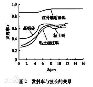 红外线波长能量测试 红外发射率测试 远红外线检测